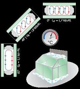 Vliv sklonu zasklení na tepelnou izolaci skla